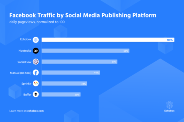Facebook traffic by social media publishing platform chart