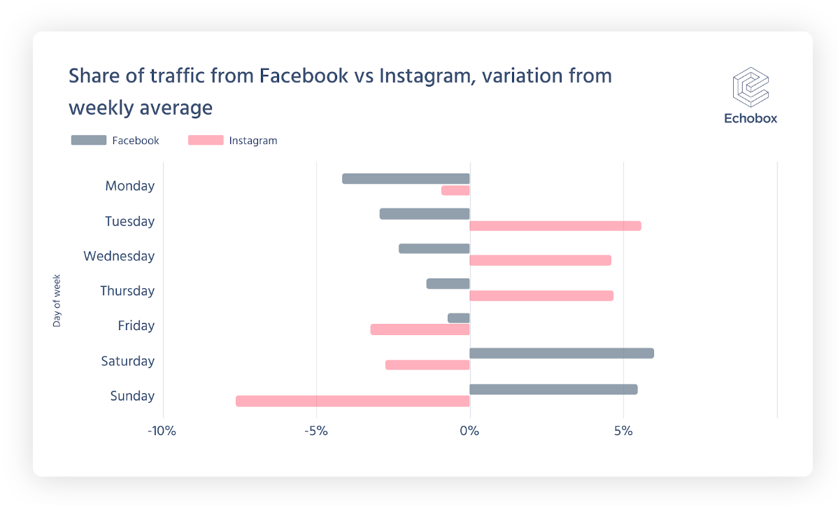 Graph showing the share of traffic to publisher websites from Facebook vs Instagram by day of week