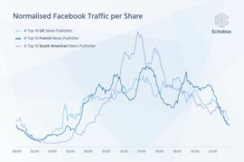 When is the best time to post on Facebook for publishers