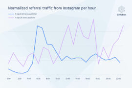 Chart showing normalized referral traffic from Instagram by hour for both a UK and US news publisher