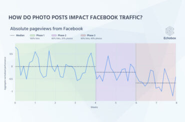 Should publishers post articles on Facebook as photo posts?