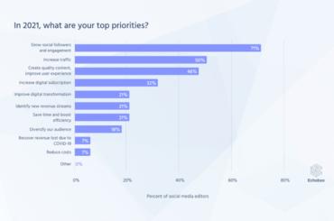 4 Trends All Social Media Editors Should Know
